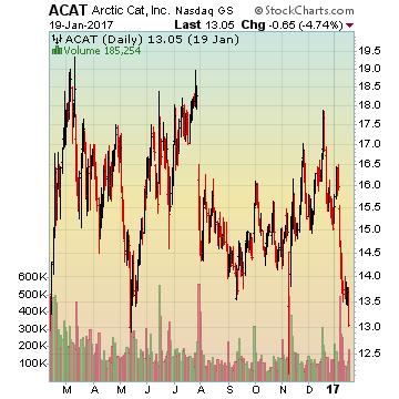Arctic Cat, Inc