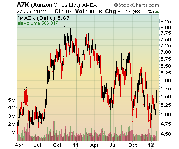 Channeling Stocks AZK - Aurizon Mines, Ltd.