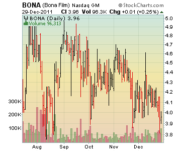 Channeling Stocks BONA - Bona Film