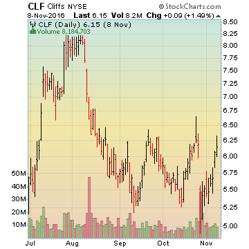 CLFresults