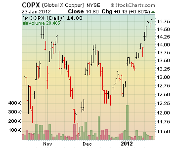 Channeling Stocks COPX - Global X Copper