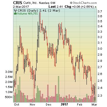 Curis, Inc.