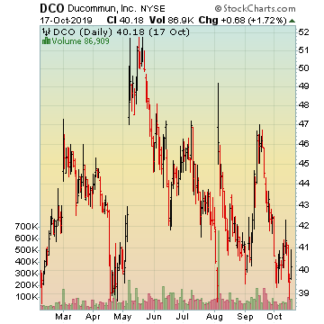 DCO Stocks Picks