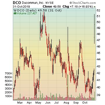 DCO Stock picks 2nd