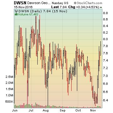 DWSN results