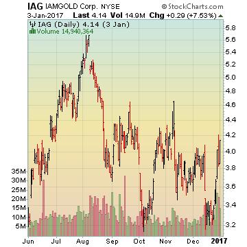 IAMGOLD Corp