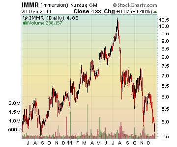 Channeling Stocks IMMR - Immersion
