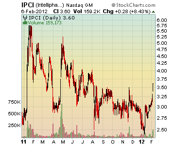 Channeling Stocks IPCI - IntelliPharmaCeutics International Inc.