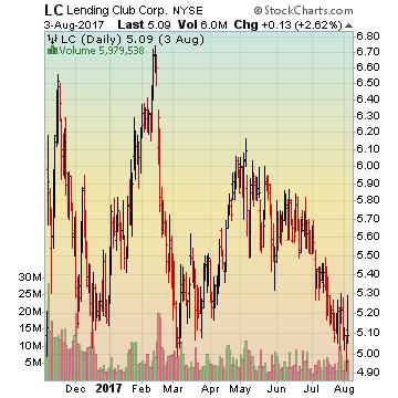 Lending Club Corp