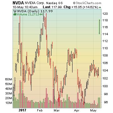 Nvidia Corp.
