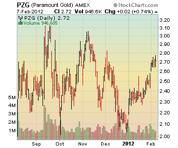 Channeling Stocks PZG - Paramount Gold