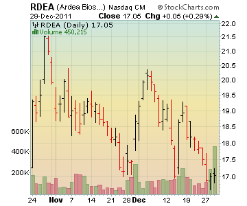 Channeling Stocks RDEA - Ardea Biosciences Inc.