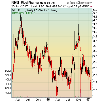 Rigel Pharmaceuticals, Inc.