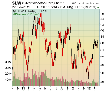 Channeling Stocks SLW - Silver Wheaton Corp.