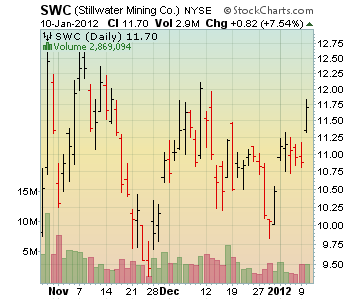 Channeling Stocks SWC - Stillwater Mining Co.