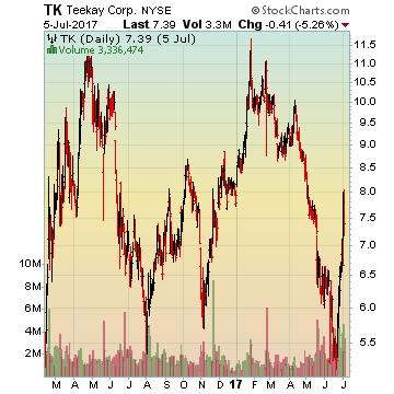 TK Teekay Corp