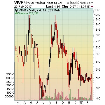 Viveve Medical, Inc