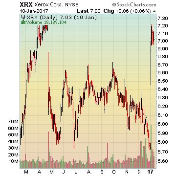 Xerox Corp