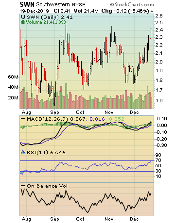 Southwestern Energy Company (SWN) Options Chain - Yahoo Finance