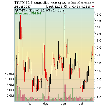 TG Therapeutics Inc